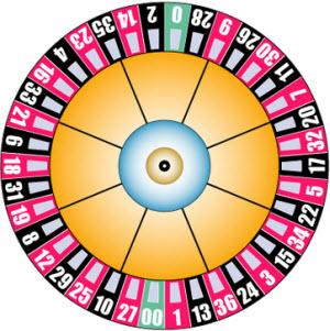 Ett amerikanskt roulettehjul